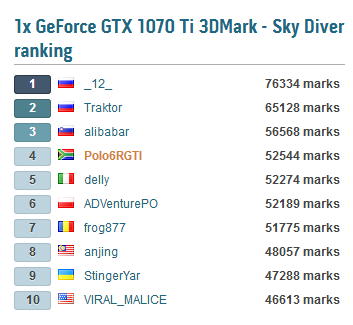 Click image for larger version.  Name:Sky Diver HWBOT Ranking.png Views:20 Size:23.8 KB ID:206423