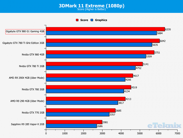 Click image for larger version.  Name:Gigabyte_GTX980_g1gaming_graphs_3dmark11_2.png Views:4 Size:47.8 KB ID:34900