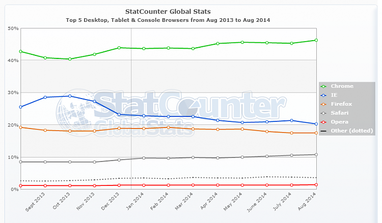 Click image for larger version.  Name:StatCounter-browser-ww-monthly-201308-201408.png Views:30 Size:75.9 KB ID:5124