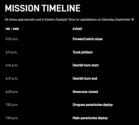 The Space Stuff thread-mission-timetable.png