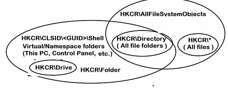 Adapting .REG Files.-hkcr-namespace-venn-diagram.png