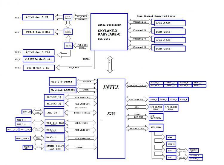 Asrock X299 Block Diagram  Pcie Configuration And M 2