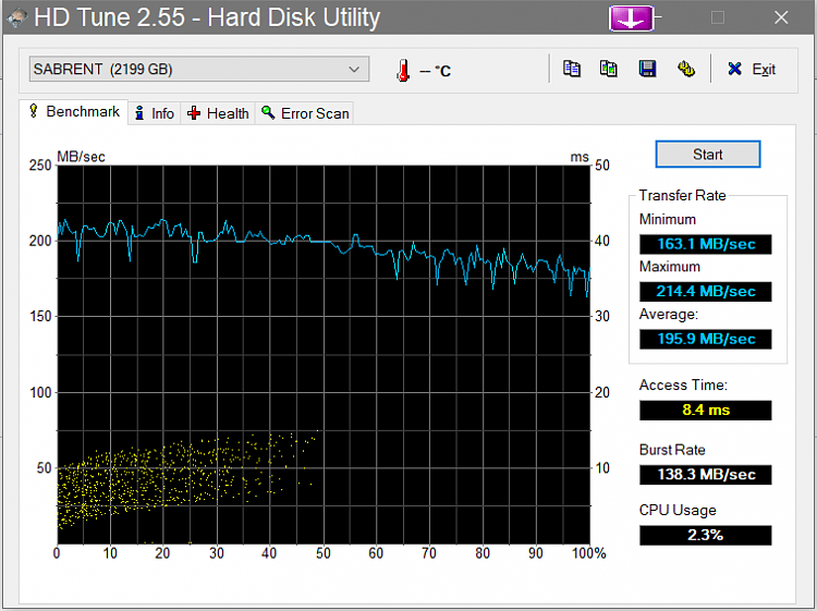 Several Hard Drive's (Including Brand New) Getting Mixed Errors-hdtune_benchmark_sabrent_.png
