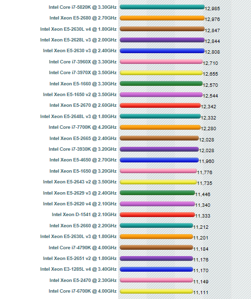 Click image for larger version.  Name:passmark scores.PNG Views:29 Size:59.7 KB ID:120165