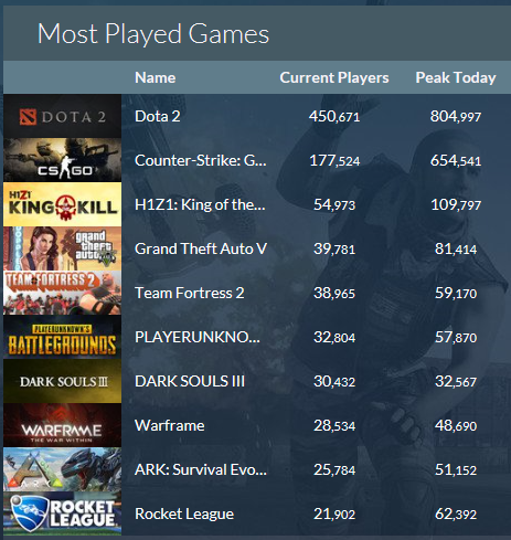 What Games are you playing right now?-steamdb.png