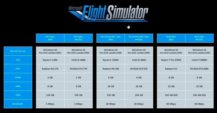 Is Microsoft Flight Simulator (2020) better now?-msfs-2020-specs.jpg