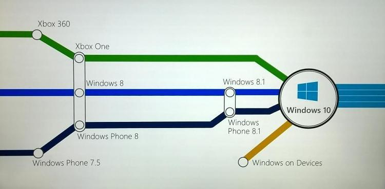 Click image for larger version.  Name:win_10_unified_xbox_phone_threshold_banner.jpg Views:47 Size:79.3 KB ID:10618