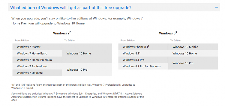 Frequently Asked Questions about the Windows 10 Free upgrade Solved