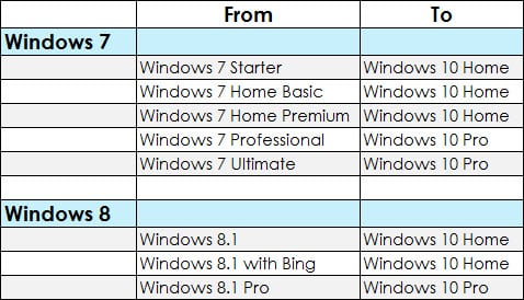 win 7 home to pro