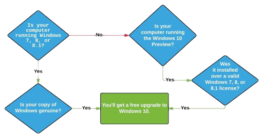 Click image for larger version.  Name:win10updFlowChart.png Views:241 Size:94.0 KB ID:26186