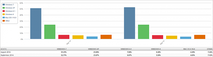 Click image for larger version.  Name:Market Share OS (2014-10-08) 2 Month Bar Chart.png Views:69 Size:23.2 KB ID:7197