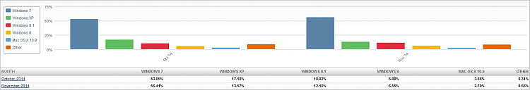 Click image for larger version.  Name:Market Share OS (2014-12-04) 2 Month Bar Chart.png Views:19 Size:21.6 KB ID:9108