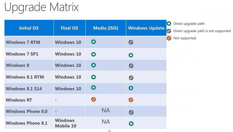 Click image for larger version.  Name:windows-10-upgrade-path.jpg Views:34 Size:84.6 KB ID:20674