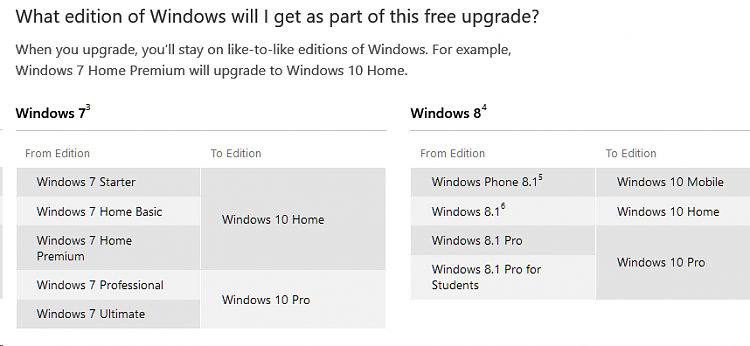 windows 10 upgrade for windows 7 home premium