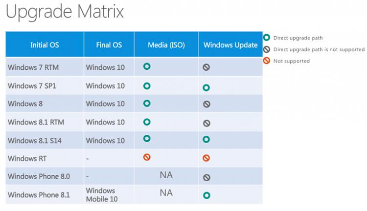 Click image for larger version.  Name:Windows-10-Upgrade-Path.jpg Views:2 Size:48.6 KB ID:70866