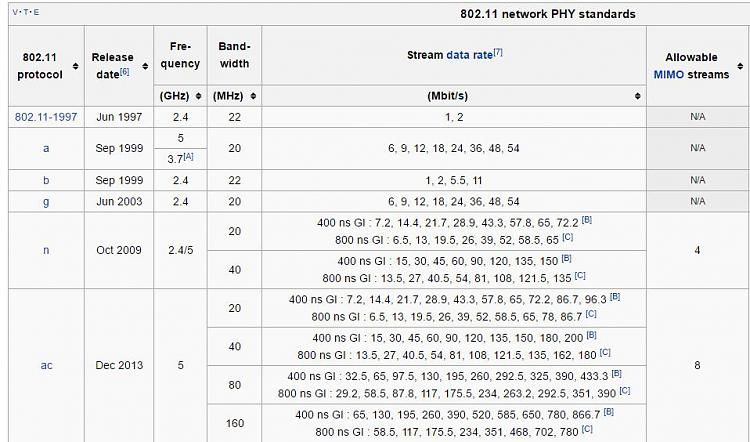Click image for larger version.  Name:wiki-80211-table.jpg Views:1 Size:100.8 KB ID:100993