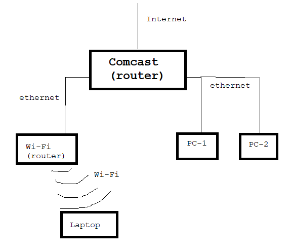Can I connect computers between two routers?-ask-routing.png
