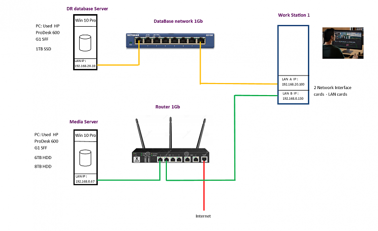 2 Networks connected to 1 workstations - config-dr-remote-dbs-.png