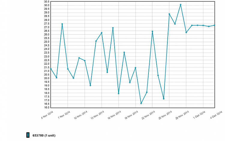 Show off your internet speed!-chart_1417638345.png