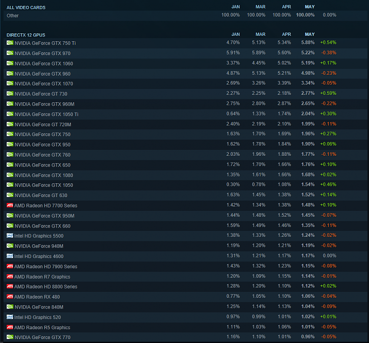 Click image for larger version.  Name:steamusers.PNG Views:1 Size:122.1 KB ID:141804