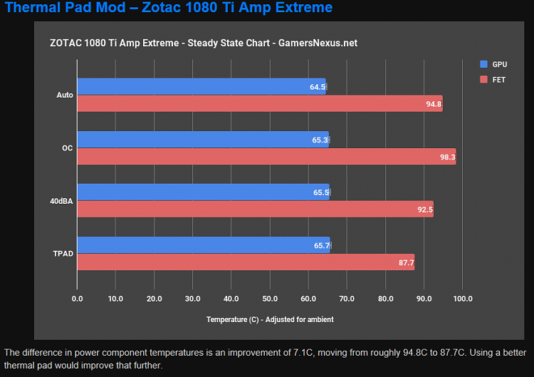 Click image for larger version.  Name:Zotacthermals.PNG Views:4 Size:36.5 KB ID:148546