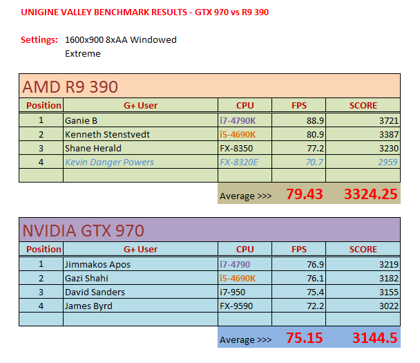 Click image for larger version.  Name:970vs390.PNG Views:47 Size:25.0 KB ID:39647