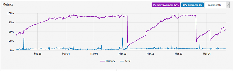 Extremely High RAM utilization, high Paged Pool-cjw_tmp_2.png