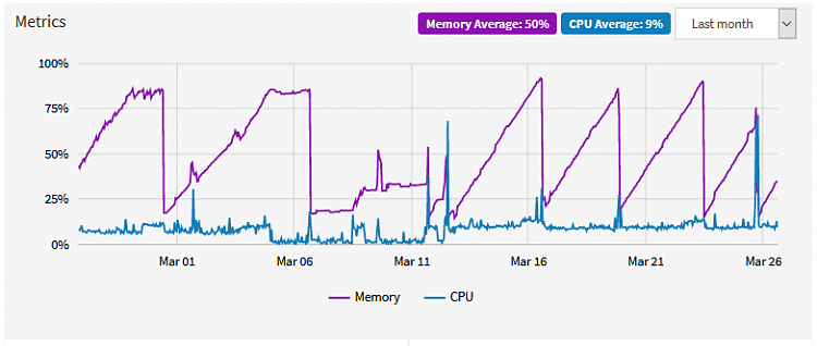Extremely High RAM utilization, high Paged Pool-conf_tmp_1.png