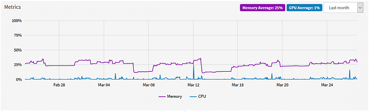 Extremely High RAM utilization, high Paged Pool-lgs_tmp_1.png