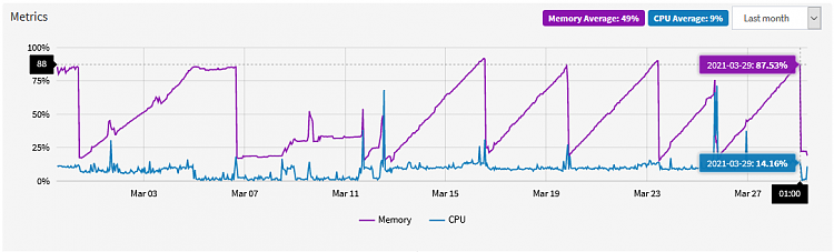 Extremely High RAM utilization, high Paged Pool-20210329_temp_02.png