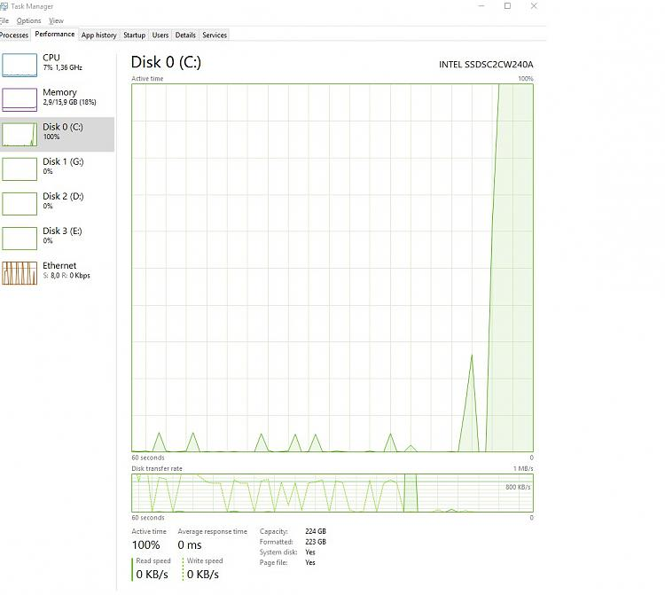 Random spikes of 100% disk activity on system drive  Solved