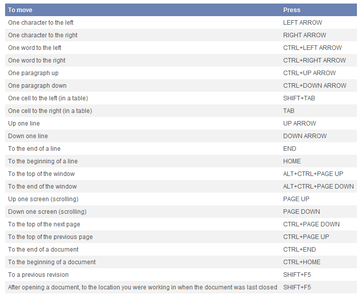 Click image for larger version.  Name:Word shortcut key combinations.png Views:12 Size:34.3 KB ID:240575