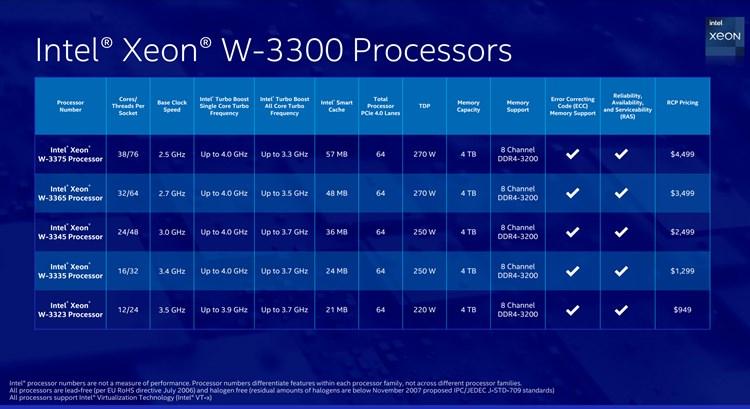 Intel Announces New Xeon W-3300 Processors-table.jpg