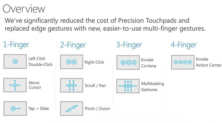 Click image for larger version.  Name:windows-10-touch-gestures.jpg Views:3674 Size:80.3 KB ID:14679