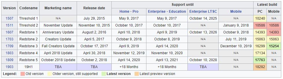 Find Windows 10 Build Number   Tutorials