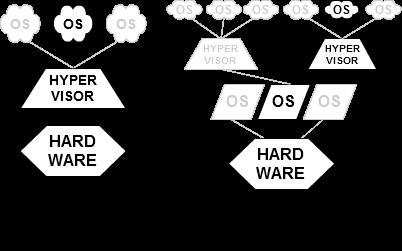 Run Hyper-V, VirtualBox and VMware on same Computer-hypervisor.png