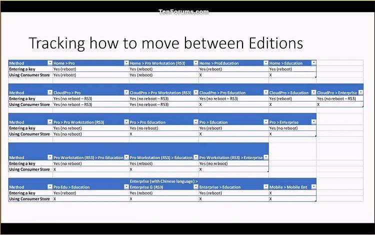 Generic Product Keys To Install Windows 10 Editions Tutorials