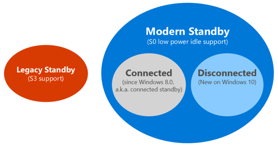 How to Check if Connected or Disconnected Modern Standby in Windows 10-modern-standby.png