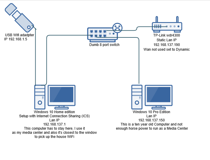 Click image for larger version.  Name:My Network Diagram.PNG Views:752 Size:29.5 KB ID:35015