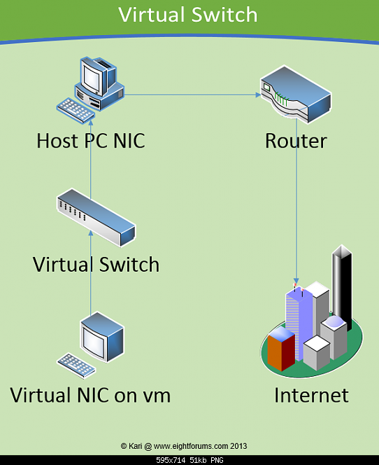 Click image for larger version.  Name:15811d1359693011t-hyper-v-virtual-switch-manager-virtual_switch_12.png Views:1998 Size:292.2 KB ID:5734