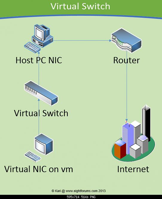 Hyper-V virtualization - Setup and Use in Windows 10