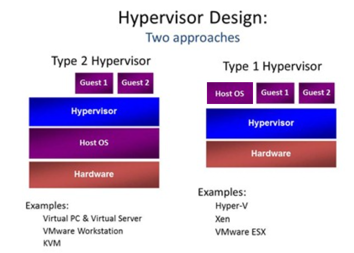 Hypervisor Type 1 and Type 2-image.png
