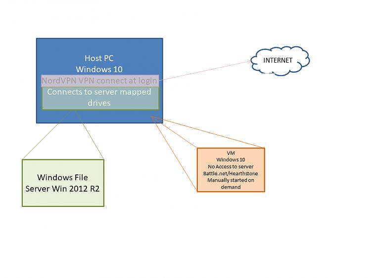 VMWare over VPN - Windows 10 Forums