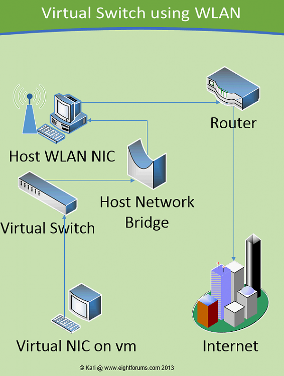 Click image for larger version.  Name:15815d1359693033-hyper-v-virtual-switch-manager-virtual_switch_16.png Views:1 Size:30.1 KB ID:61476