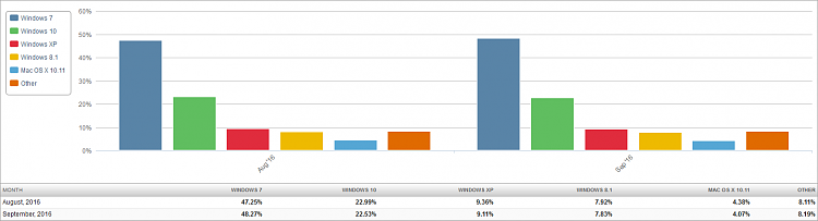 Click image for larger version.  Name:Market Share OS (2016-10-04) 2 Month Bar Chart.png Views:120 Size:22.8 KB ID:104322