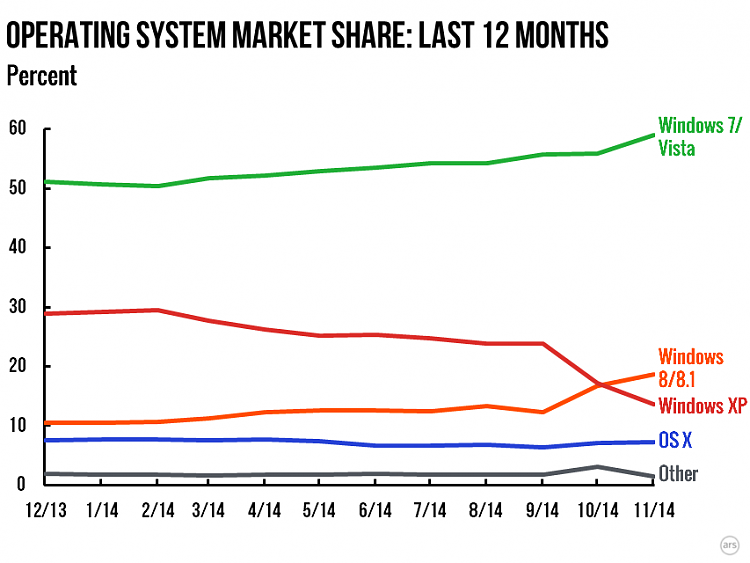 Windows 10 challenge: Making people care about Windows-os-trends-2014-11.png