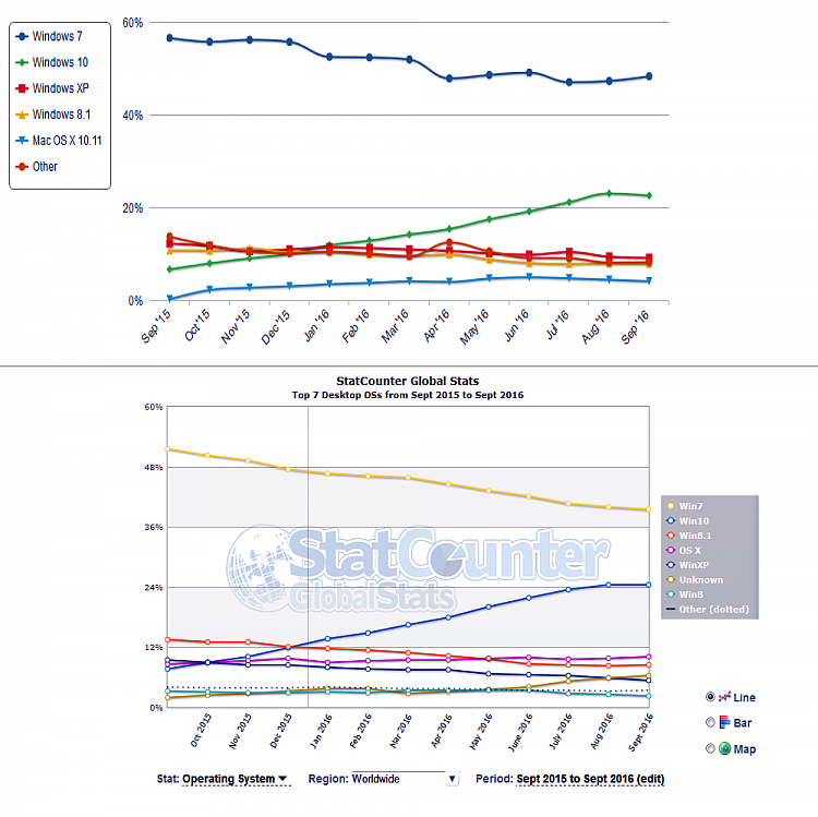 Click image for larger version.  Name:Market Share OS (2016-10-04) 12 Month Comparison Chart.png Views:6 Size:238.7 KB ID:105870