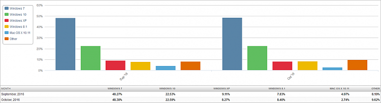 Click image for larger version.  Name:Market Share OS (2016-11-03) 2 Month Bar Chart.png Views:16 Size:22.8 KB ID:108932