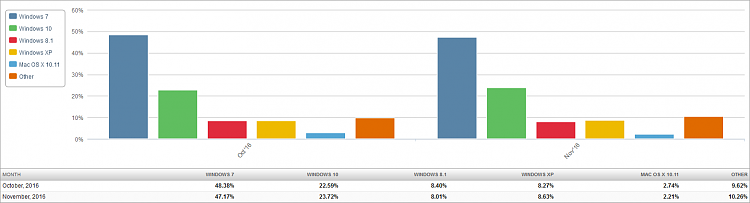 Click image for larger version.  Name:Market Share OS (2016-12-03) 2 Month Bar Chart.png Views:20 Size:22.4 KB ID:112247