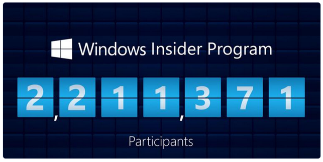 There are now more than 2 million people testing W10-000270.png